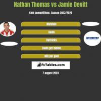 Nathan Thomas vs Jamie Devitt h2h player stats