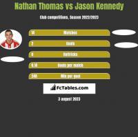 Nathan Thomas vs Jason Kennedy h2h player stats