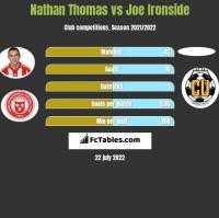 Nathan Thomas vs Joe Ironside h2h player stats