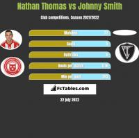 Nathan Thomas vs Johnny Smith h2h player stats