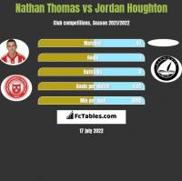 Nathan Thomas vs Jordan Houghton h2h player stats