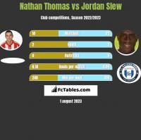 Nathan Thomas vs Jordan Slew h2h player stats