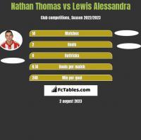 Nathan Thomas vs Lewis Alessandra h2h player stats