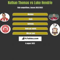 Nathan Thomas vs Luke Hendrie h2h player stats
