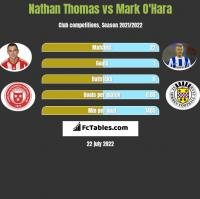 Nathan Thomas vs Mark O'Hara h2h player stats