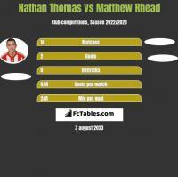 Nathan Thomas vs Matthew Rhead h2h player stats