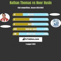 Nathan Thomas vs Noor Husin h2h player stats