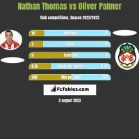 Nathan Thomas vs Oliver Palmer h2h player stats