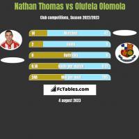 Nathan Thomas vs Olufela Olomola h2h player stats