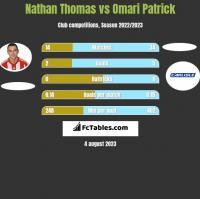 Nathan Thomas vs Omari Patrick h2h player stats