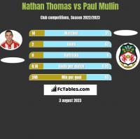 Nathan Thomas vs Paul Mullin h2h player stats