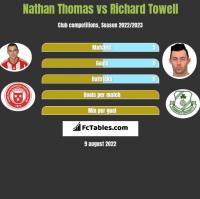 Nathan Thomas vs Richard Towell h2h player stats