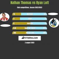 Nathan Thomas vs Ryan Loft h2h player stats