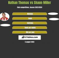 Nathan Thomas vs Shaun Miller h2h player stats