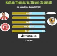 Nathan Thomas vs Steven Scougall h2h player stats