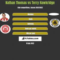 Nathan Thomas vs Terry Hawkridge h2h player stats