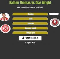 Nathan Thomas vs Diaz Wright h2h player stats