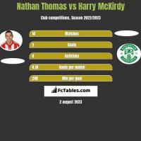 Nathan Thomas vs Harry McKirdy h2h player stats