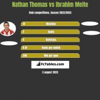 Nathan Thomas vs Ibrahim Meite h2h player stats