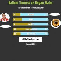 Nathan Thomas vs Regan Slater h2h player stats