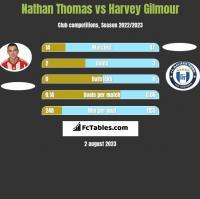 Nathan Thomas vs Harvey Gilmour h2h player stats