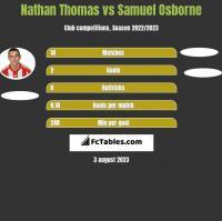 Nathan Thomas vs Samuel Osborne h2h player stats