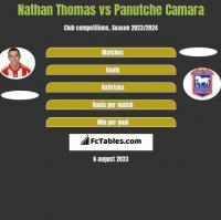 Nathan Thomas vs Panutche Camara h2h player stats