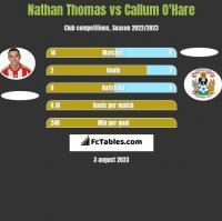 Nathan Thomas vs Callum O'Hare h2h player stats