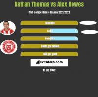 Nathan Thomas vs Alex Howes h2h player stats