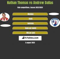Nathan Thomas vs Andrew Dallas h2h player stats