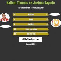 Nathan Thomas vs Joshua Kayode h2h player stats
