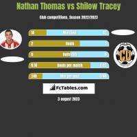 Nathan Thomas vs Shilow Tracey h2h player stats