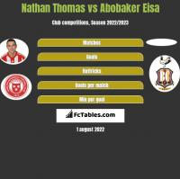 Nathan Thomas vs Abobaker Eisa h2h player stats