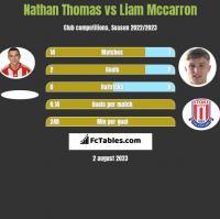 Nathan Thomas vs Liam Mccarron h2h player stats