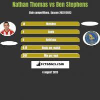 Nathan Thomas vs Ben Stephens h2h player stats
