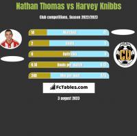 Nathan Thomas vs Harvey Knibbs h2h player stats