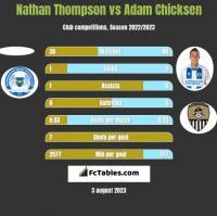 Nathan Thompson vs Adam Chicksen h2h player stats