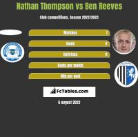 Nathan Thompson vs Ben Reeves h2h player stats