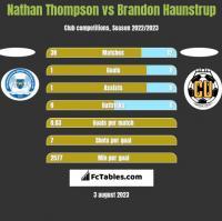 Nathan Thompson vs Brandon Haunstrup h2h player stats