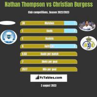 Nathan Thompson vs Christian Burgess h2h player stats