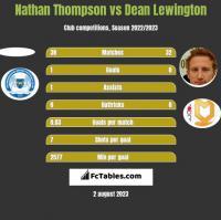 Nathan Thompson vs Dean Lewington h2h player stats