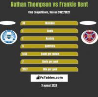 Nathan Thompson vs Frankie Kent h2h player stats