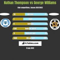Nathan Thompson vs George Williams h2h player stats