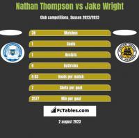 Nathan Thompson vs Jake Wright h2h player stats