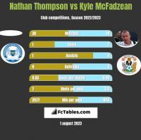 Nathan Thompson vs Kyle McFadzean h2h player stats