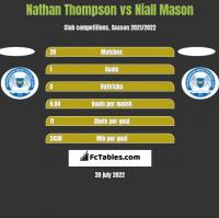 Nathan Thompson vs Niall Mason h2h player stats