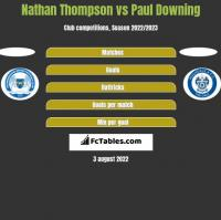 Nathan Thompson vs Paul Downing h2h player stats