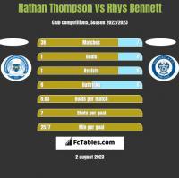 Nathan Thompson vs Rhys Bennett h2h player stats