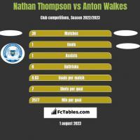 Nathan Thompson vs Anton Walkes h2h player stats