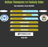 Nathan Thompson vs Fankaty Dabo h2h player stats